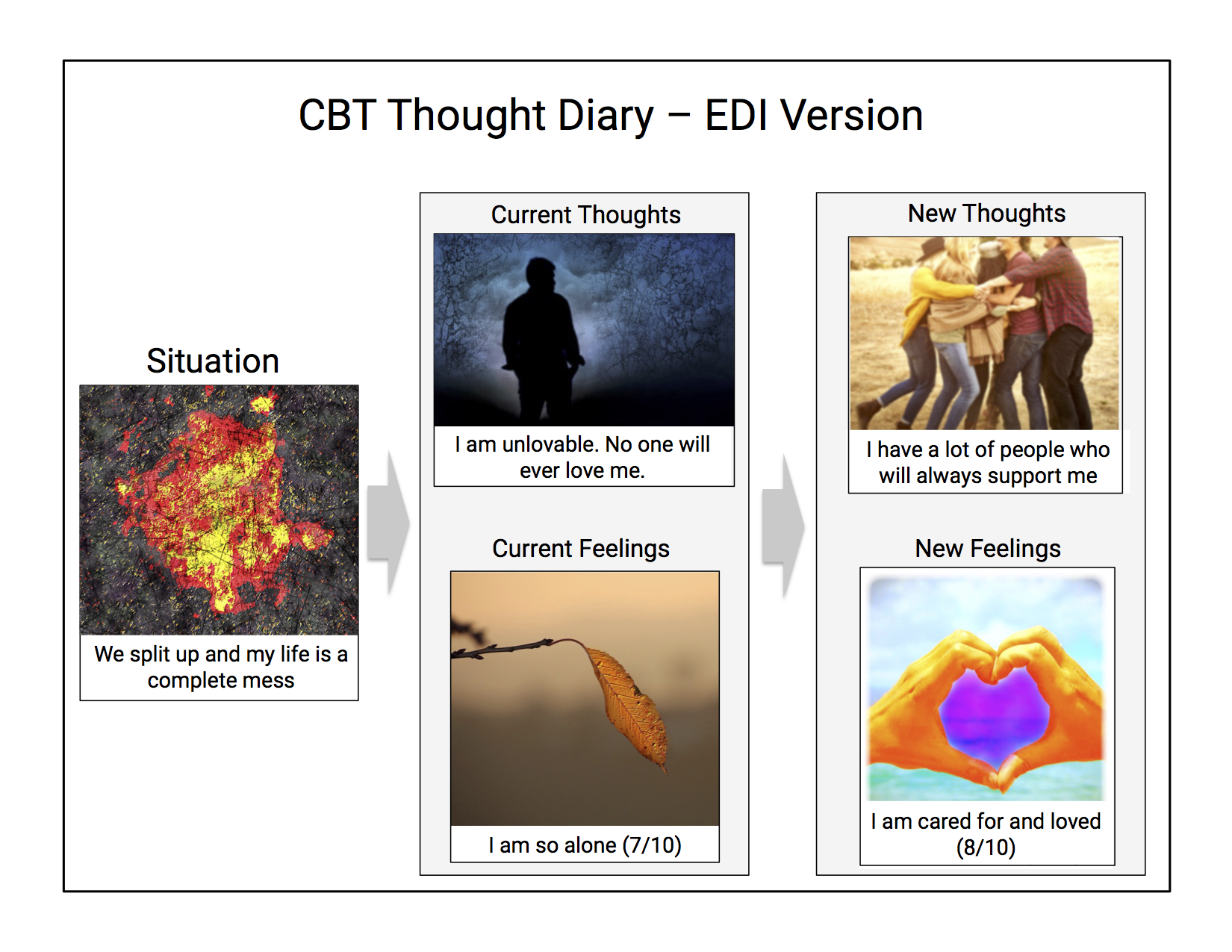 EDI Blog: Integrating EDI into Cognitive Behavioral Therapy (CBT)