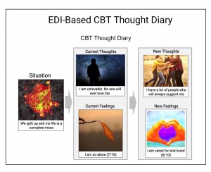 EDI Thought Diary